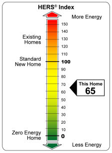 HERS rating index showing the rating scale from energy efficient to inefficient